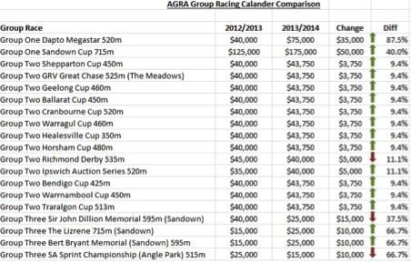 2013/14 Australian Group Racing Calendar Changes