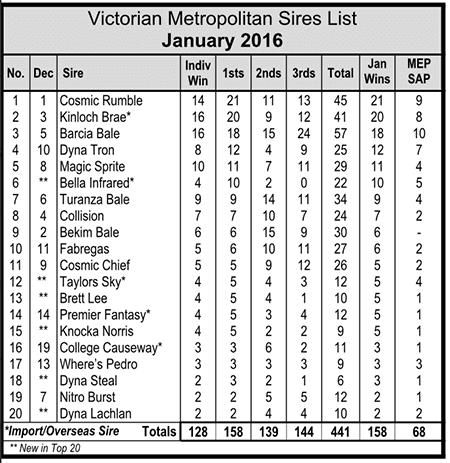 Victorian Metro Sires List February 26