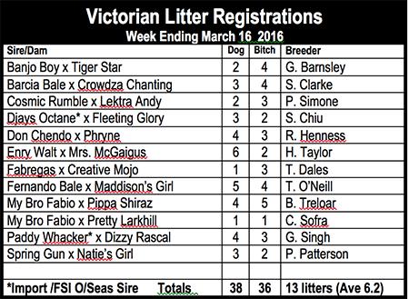 Victorian sires