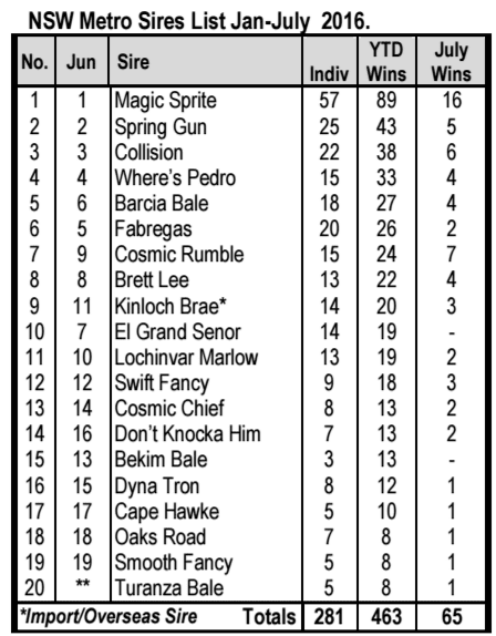 July NSW Sires