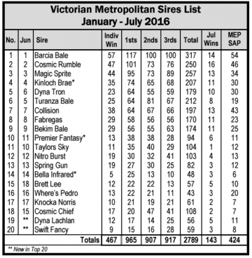 Victorian Sires List