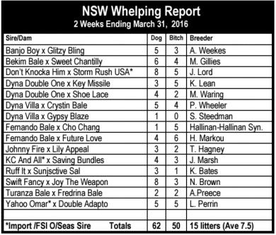 NSW litter registrations
