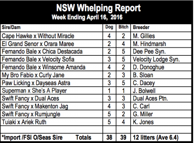 NSW Whelping Report